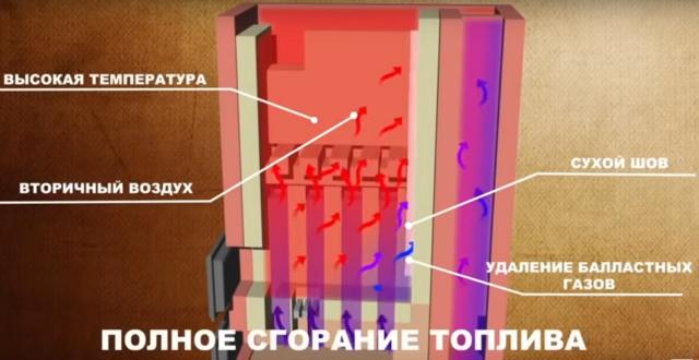 Печь Кузнецова для бани своими руками